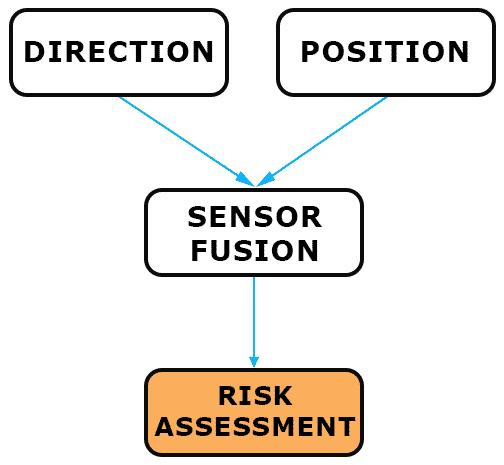 SafeShoot-Risk-Assessment